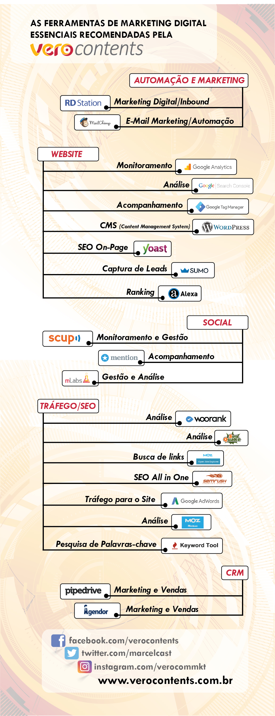 Ferramentas de marketing digital recomendadas pela Vero Contents
